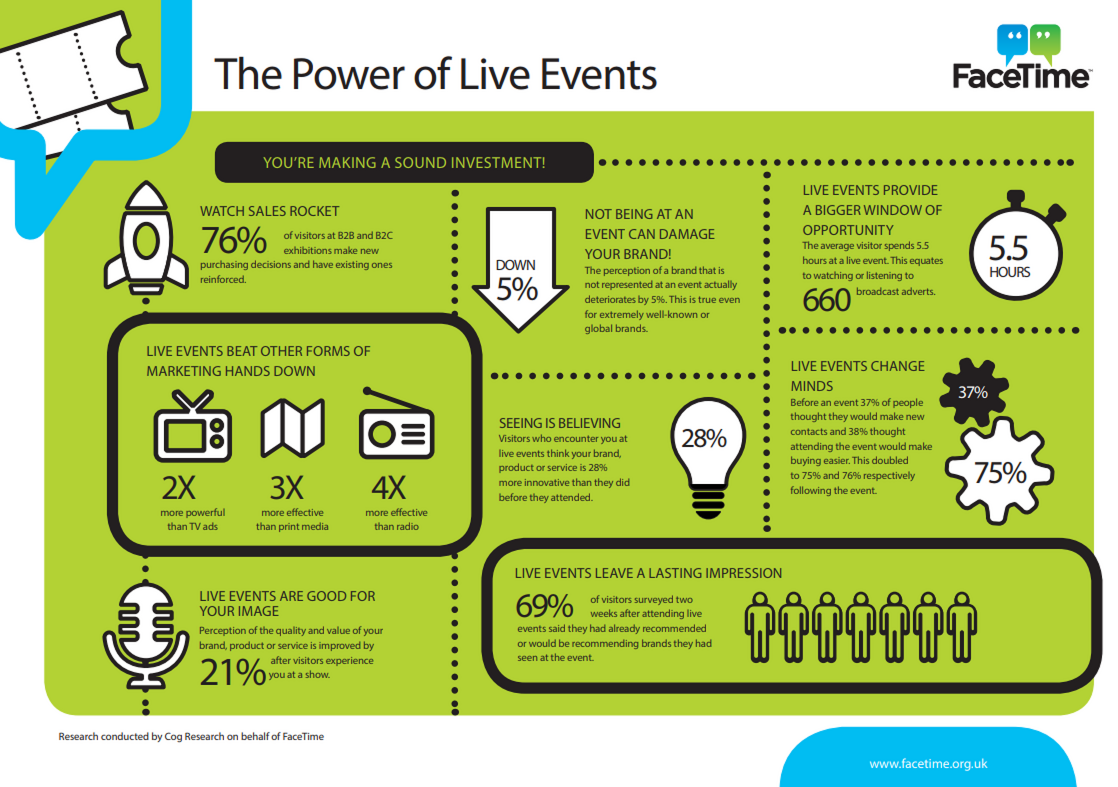 The Power of Live Events