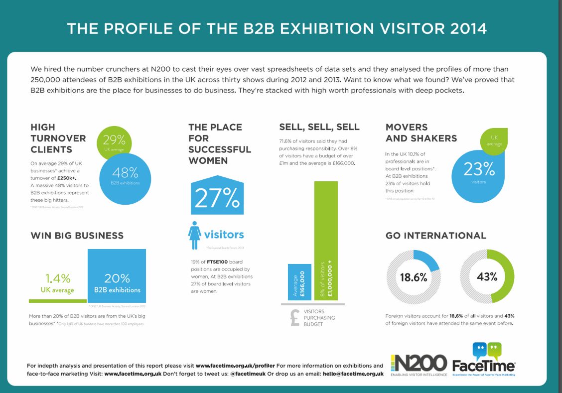 Profiler: The B2B Exhibition Visitor